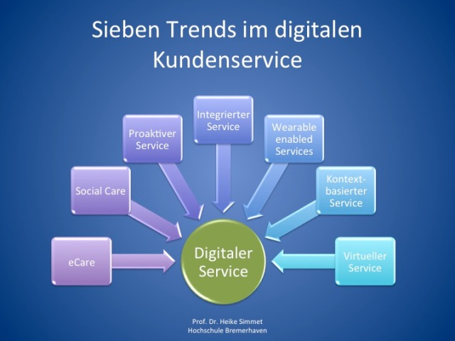 Sieben Trends im digitalen Kundenservice
