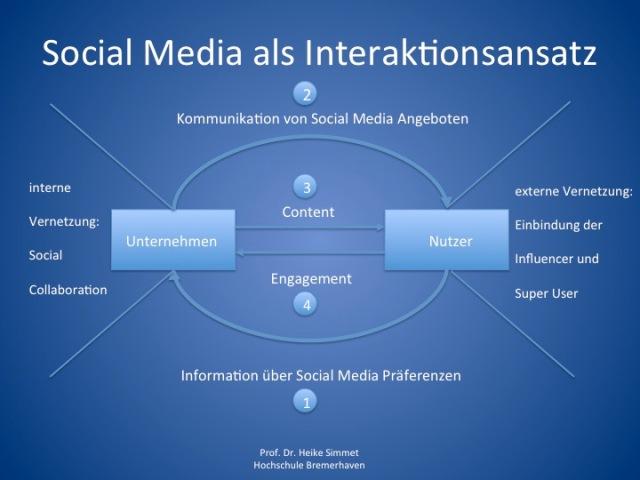 Social Media als Interaktionsnsatz